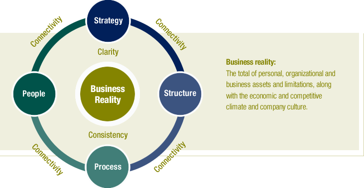 Connectivity, Strategy, Structure, Process, People, Clarity, Consistency, Business Reality
